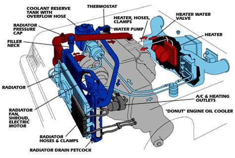 flush  radiator  cooling system cooling system engine repair vehicles