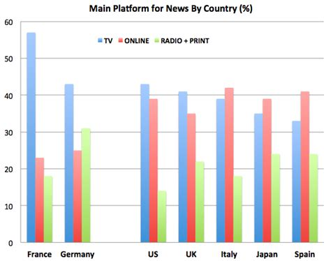 European Mba Vs American Mba by How We Get The News Europe Vs Japan Vs The U S The