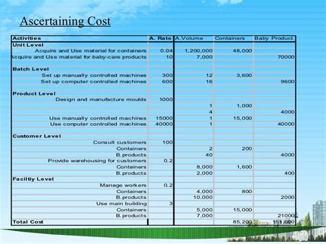 Mba Basec by Activity Based Costing Ppt Mba Finace