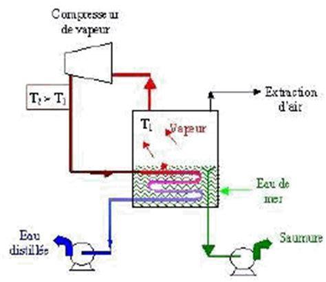 diagramme binaire liquide vapeur eau sel n 176 4070 rapport d information de m jean glavany d 233 pos 233