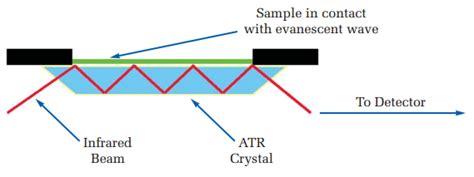 ftir diagram perkinelmer spectrum two ir