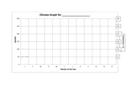 temperature line graph template drawing climate graphs by jmtucker1980 teaching