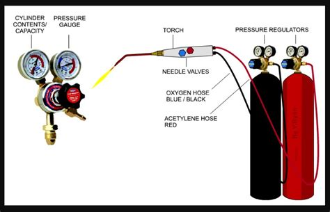 oxy acetylene welding diagram oxy acetylene welding ofw fundamentals pressure settings