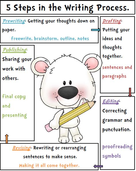 Writing Process Worksheet by S Take Out Writing Process Poster Freebie