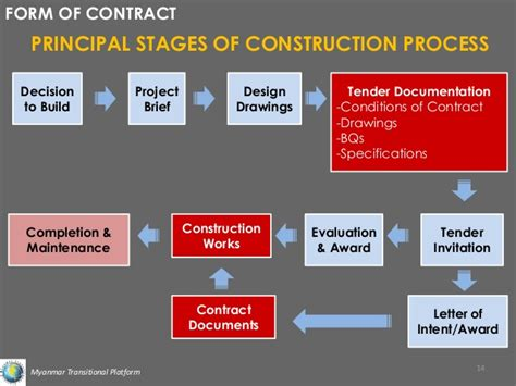 design and build contract stages implementation of construction project with detailed