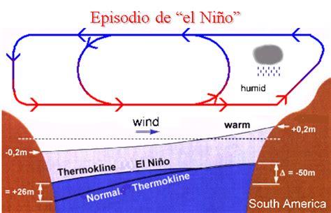 oscilacion sur 1 el fen 243 meno de la oscilaci 243 n del sur el ni 241 o enso