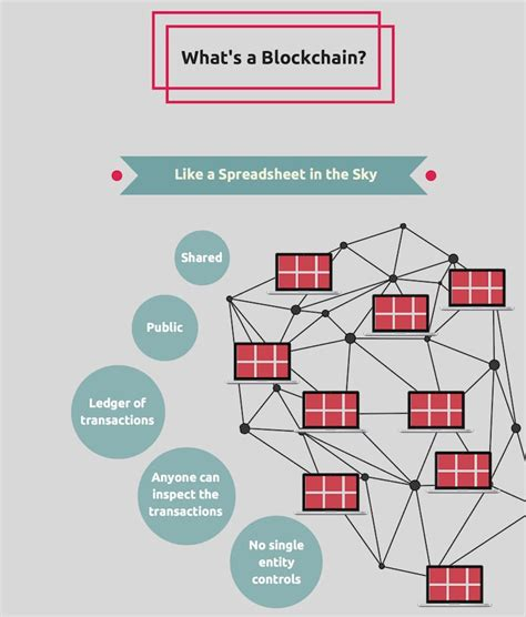 blockchain for beginners understand the blockchain basics and the foundation of bitcoin and cryptocurrencies books blockchain explained intro beginners guide to blockchain