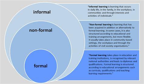 Formal And Informal Institutions Of Credit Arts Education Development Index Aedi Ein International Vergleichender Empirischer