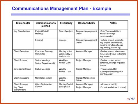 project quality management plan template pmbok project management sles exles hierarchical diagram