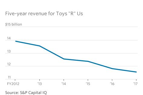 category killer toys r us toys r us once a category killer is forced into