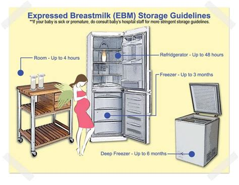 how can breastmilk be at room temperature breastmilk storage guidelines mumsfairy