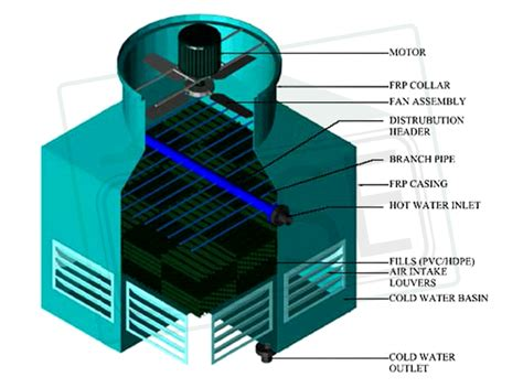 design criteria cooling tower case group