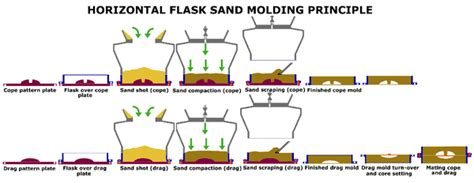 pattern making in foundry pdf sand casting wikipedia