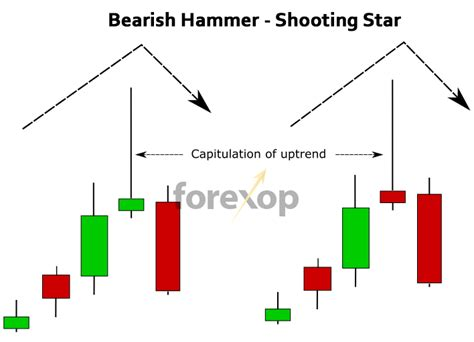 candlestick pattern hammer hammer doji candlestick detector metatrader indicator
