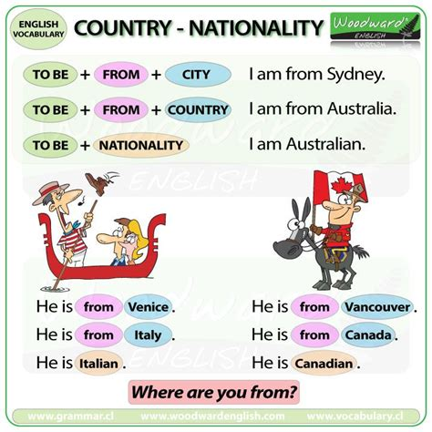 preguntas google traduction to be with nationality and country english time