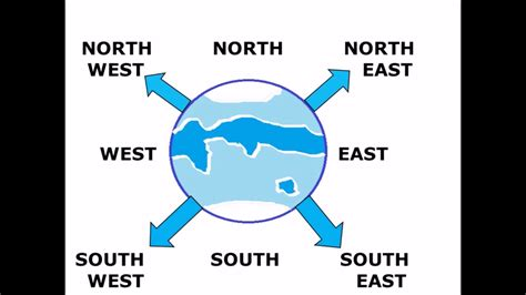 south and west from directions north east south west and how to find the directions easy way for children youtube