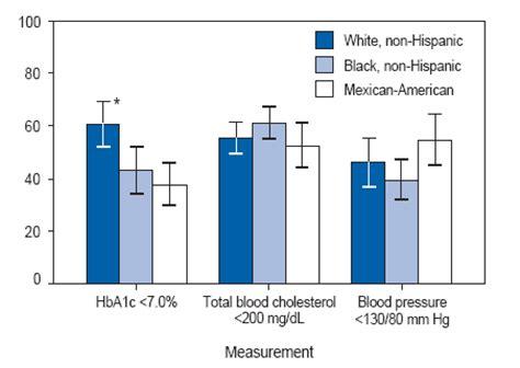 hemoglobin 1 ac results graph diabetes inc hemoglobin a1c levels chart comparing blood glucose levels