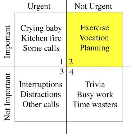 time management matrix by stephen covey urgent vs important