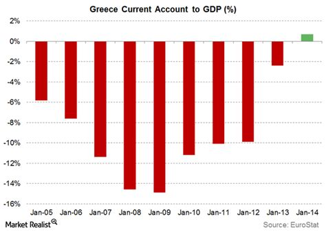greece current account to gdp why european politics are likely to take center stage in