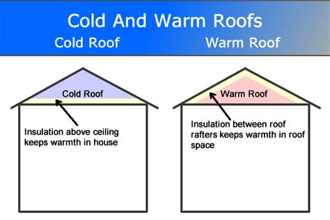 Flat Roof Vs Pitched Roof Pitched Roof Construction Roof Tiles Roof Design