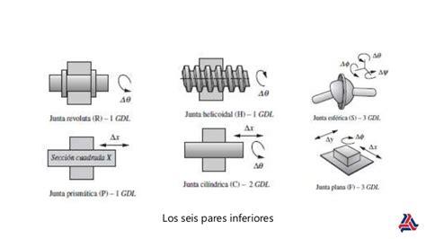 cadenas y pares cinematicas analisis cinematico de mecanismos unidad 2