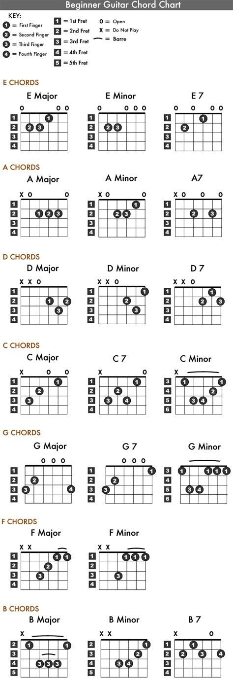 guitar chord chart printable chord chart the great guitar lesson aggregator