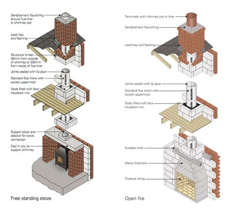 Chimney Flue For Open Fires - liner system for new and existing chimneys the barn