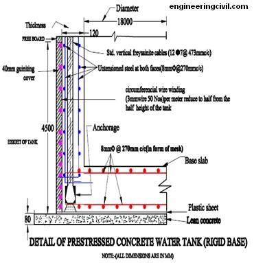 design criteria for water tank economics of r c c water tank resting over firm ground