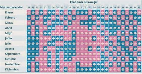 Como Tener Un Hijo Varon Calendario Chino Las 25 Mejores Ideas Sobre Calendario De Embarazo En