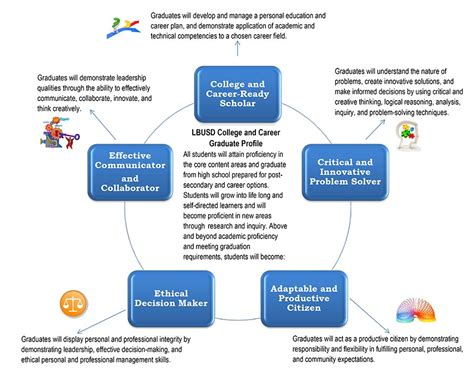 Csu Mba Pathway by Schools Linked Learning Home Linked Learning
