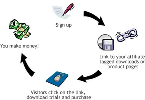 work from home what are affiliate programs