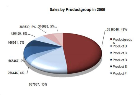 pie chart template pie chart template 16 free word excel pdf format