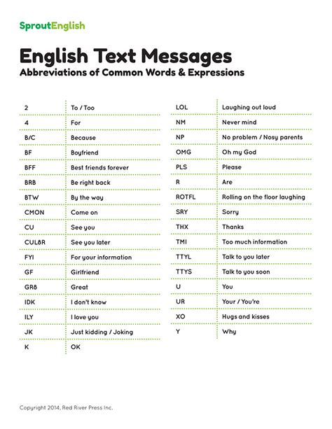im acronyms instant messaging slang and abbreviations image gallery most common texting symbols