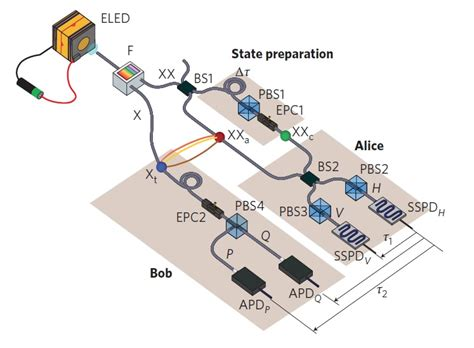 what do diodes look like quantum teleportation performed with light from a quantum dot embedded in an led