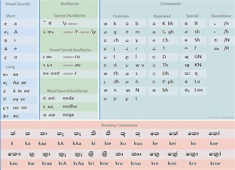 sinhala keyboard layout free download sinhala font converter download sourceforge net