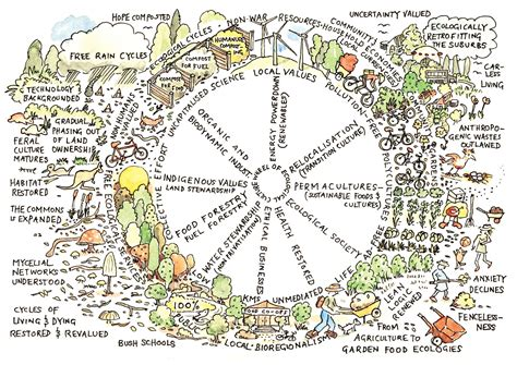 Backyard Design by Permaculture Design Principle 10 Use And Value Diversity