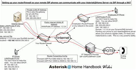 pbx wiring diagram garage wiring diagrams