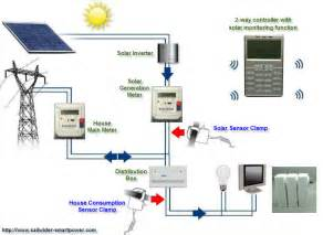 home solar energy plant electricity monitoring and control
