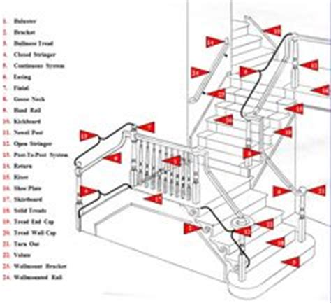 woodworking terms 1000 images about joinery terminology explained on