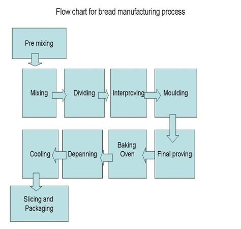 bread process flowchart flow diagram for bread manufacturing