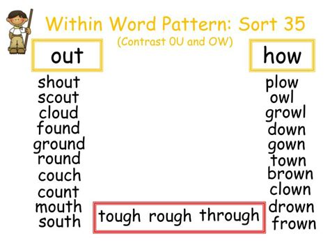 ow pattern words ppt within word pattern sort 35 contrast 0u and ow
