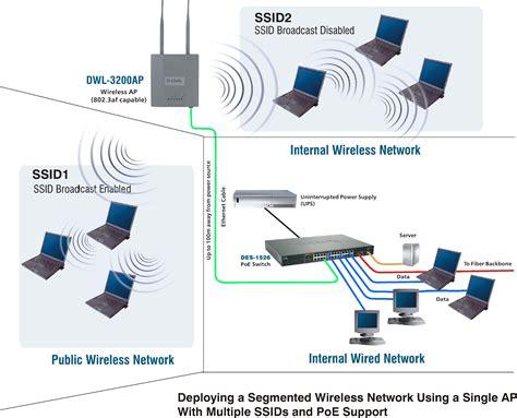 Jual Usb Wifi Access Point jual harga d link dwl 3200ap wireless poe access point