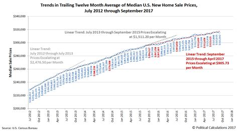 recent trends in prices for u s new home sales seeking