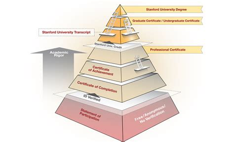 Stanford Distance Mba by Designer S Guide Engineering Education Opportunities