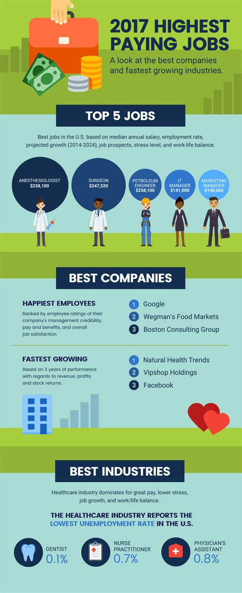 Careers Infographic Template Template Venngage Career Infographic Template