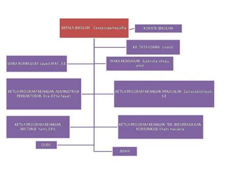 makalah dasar dasar pengorganisasian desain dan struktur organisasi makalah tentang kurikulum organisasi sekolah reality