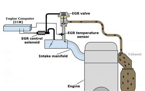 exhaust gas recirculation egr w220 s class encyclopedia