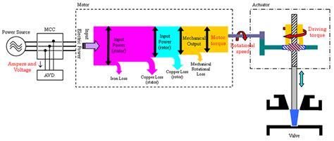 limitorque wiring diagrams eaton wiring diagrams elsavadorla