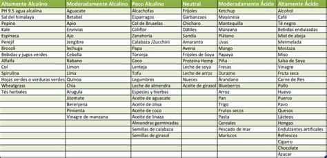 alimentos alcalinos tabla alimentos alcalinos la importancia de incluirlos en tu