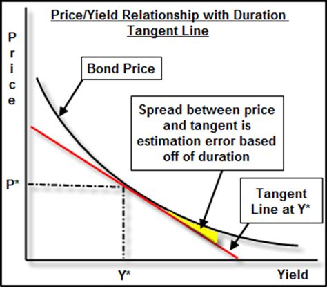 Credit Duration Formula Bond Convexity Calculate Percentage Price Changes In Bonds